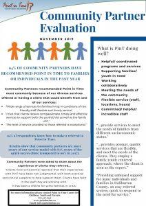 Community Partner Evaluation Part 1