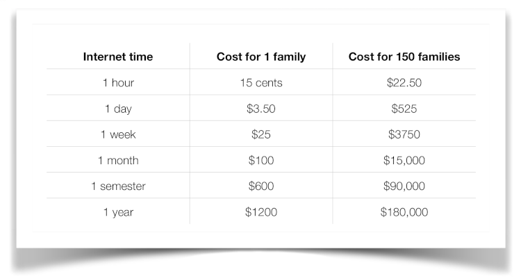 Data table showing costs for internet